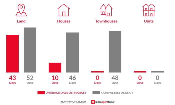 Average time to sell property in Shepherds Flat, VIC 3461