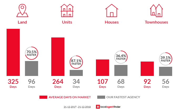 Average time to sell property in Shepparton, VIC 3630