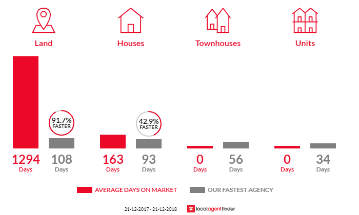 Average time to sell property in Shepparton East, VIC 3631