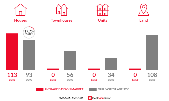 Average time to sell property in Shepparton North, VIC 3631