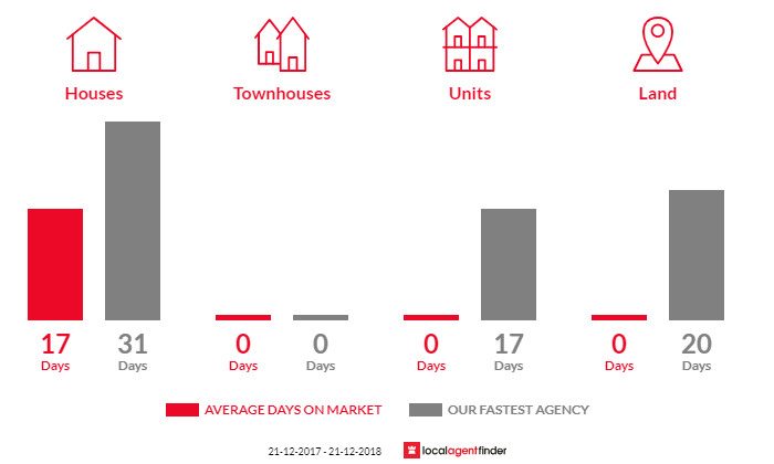 Average time to sell property in Sherbrooke, VIC 3789
