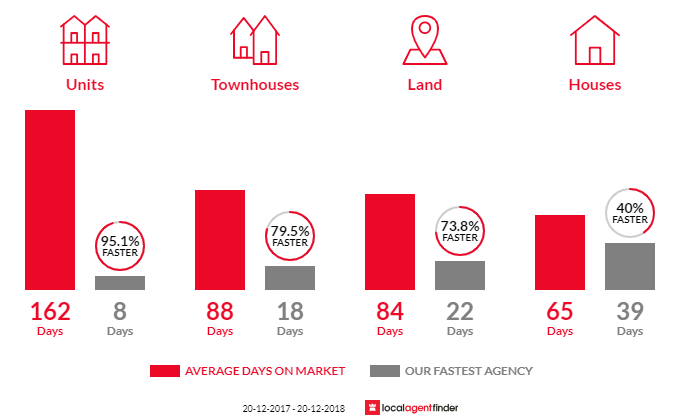 Average time to sell property in Sherwood, QLD 4075