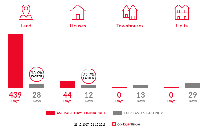 Average time to sell property in Shoreham, VIC 3916