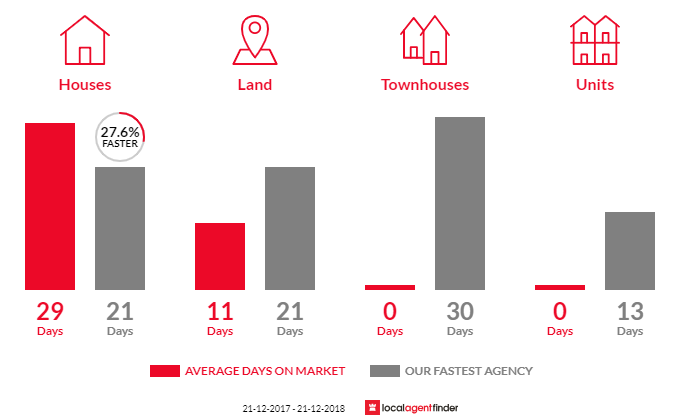 Average time to sell property in Silvan, VIC 3795