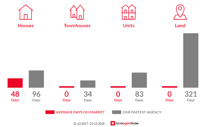 Average time to sell property in Simson, VIC 3465