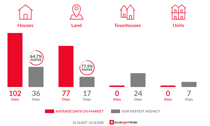 Average time to sell property in Sinagra, WA 6065