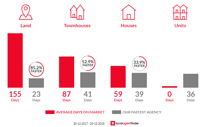 Average time to sell property in Sinnamon Park, QLD 4073
