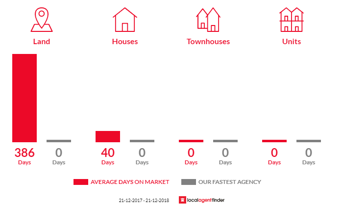 Average time to sell property in Skipton, VIC 3361