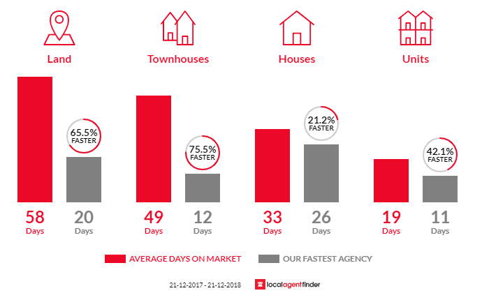 Average time to sell property in Skye, VIC 3977