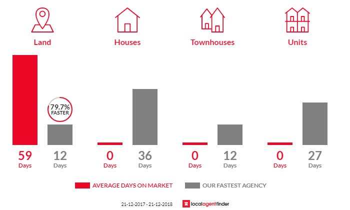 Average time to sell property in Skye, SA 5072