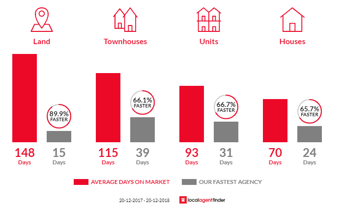 Average time to sell property in Slacks Creek, QLD 4127
