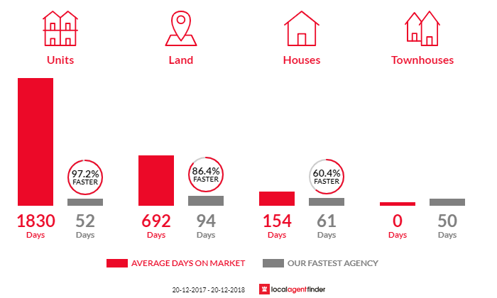 Average time to sell property in Slade Point, QLD 4740