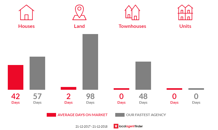 Average time to sell property in Smeaton, VIC 3364