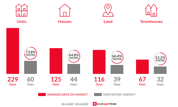 Average time to sell property in Smithfield, QLD 4878