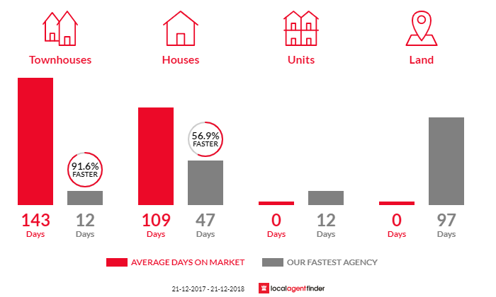 Average time to sell property in Smithfield Plains, SA 5114