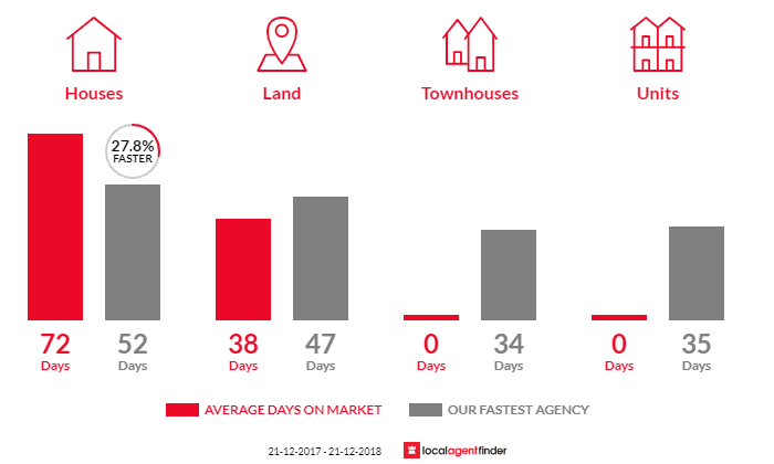 Average time to sell property in Smiths Beach, VIC 3922