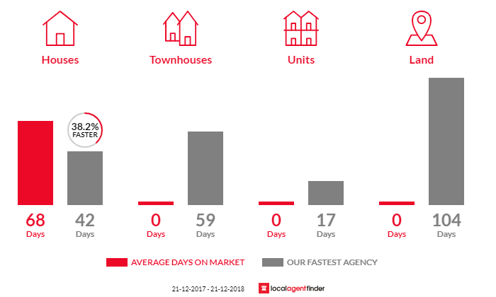 Average time to sell property in Smiths Gully, VIC 3760