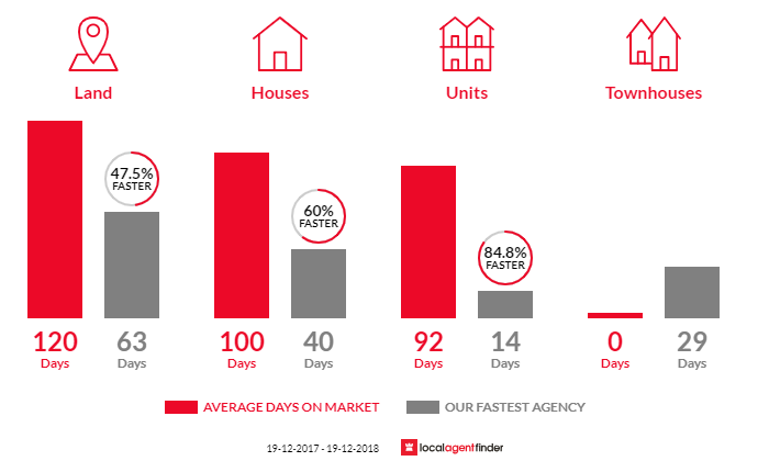 Average time to sell property in Smiths Lake, NSW 2428