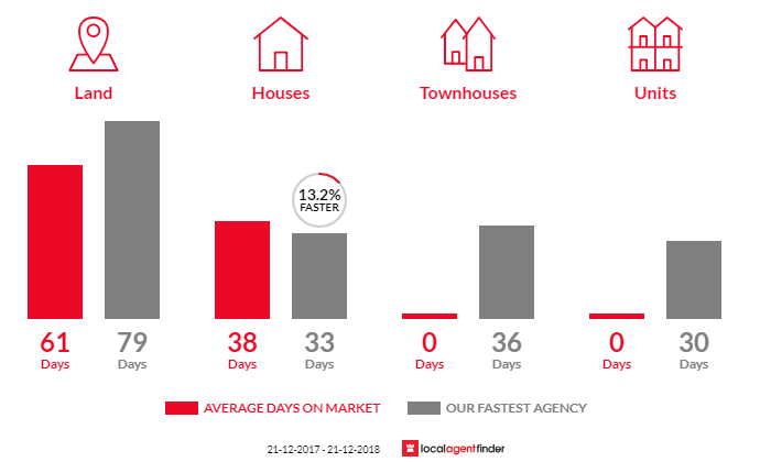 Average time to sell property in Smythesdale, VIC 3351