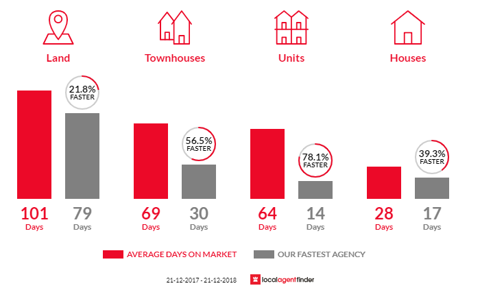 Average time to sell property in Soldiers Hill, VIC 3350