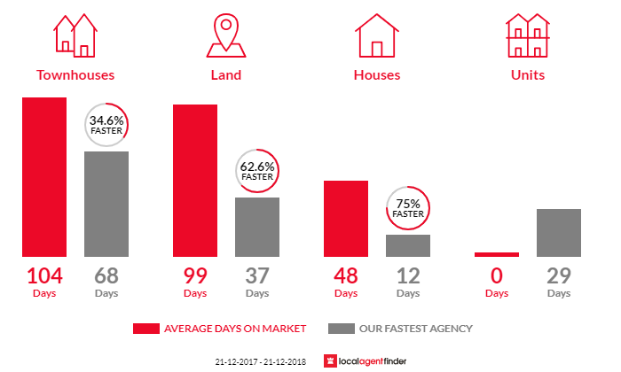 Average time to sell property in Somers, VIC 3927