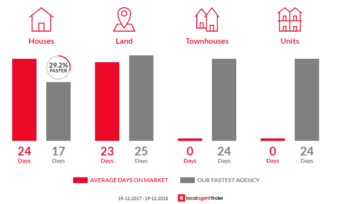 Average time to sell property in Somersby, NSW 2250