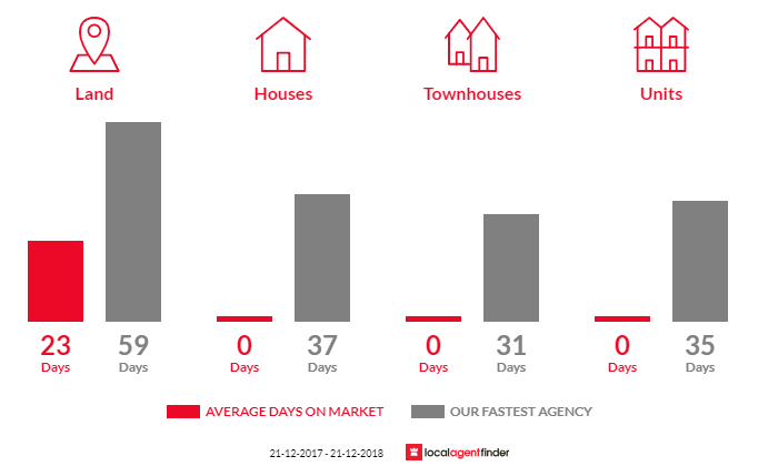 Average time to sell property in Somerton, VIC 3062