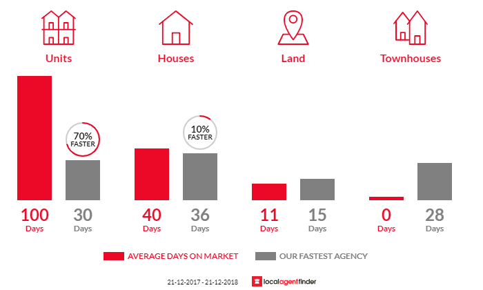 Average time to sell property in Somerton Park, SA 5044