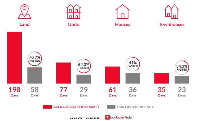 Average time to sell property in Sorell, TAS 7172