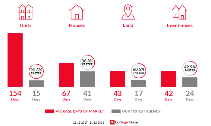 Average time to sell property in Sorrento, VIC 3943