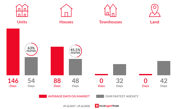 Average time to sell property in South Albury, NSW 2640