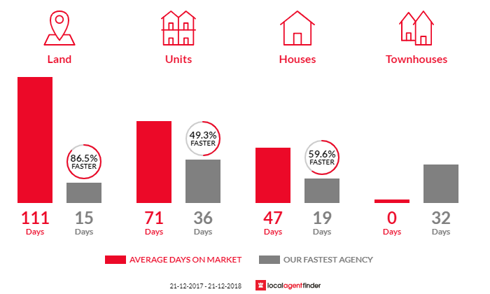 Average time to sell property in South Brighton, SA 5048
