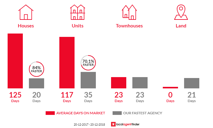 Average time to sell property in South Brisbane, QLD 4101