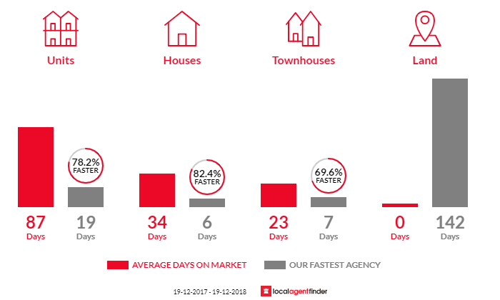 Average time to sell property in South Coogee, NSW 2034