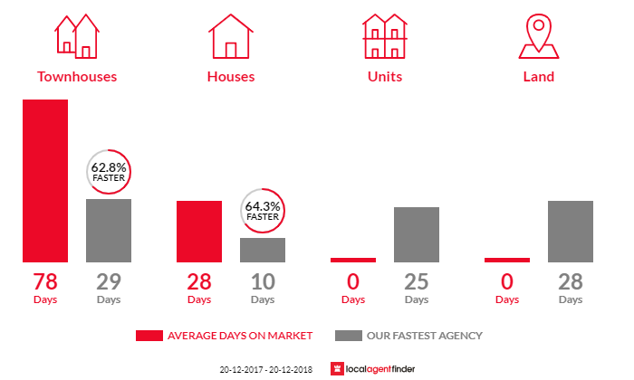 Average time to sell property in South Granville, NSW 2142