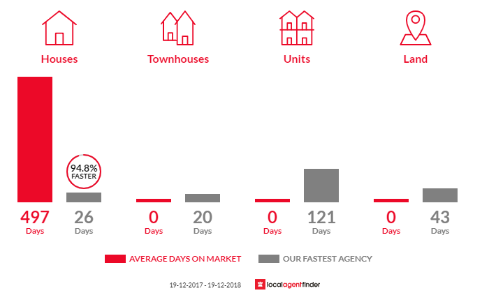 Average time to sell property in South Guyra, NSW 2365