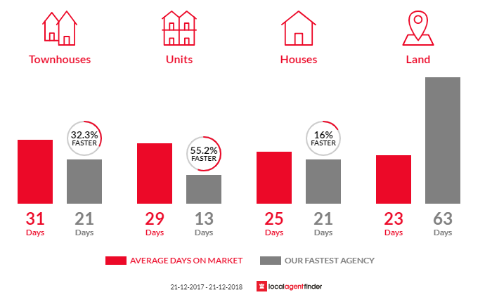 Average time to sell property in South Hobart, TAS 7004