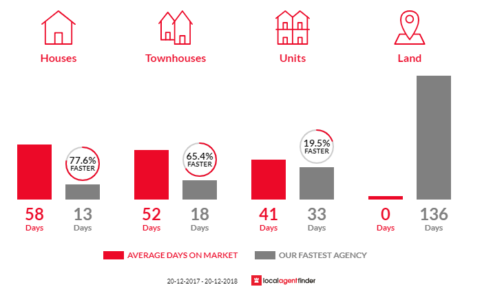 Average time to sell property in South Hurstville, NSW 2221