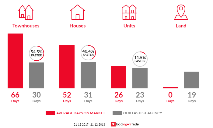Average time to sell property in South Kingsville, VIC 3015