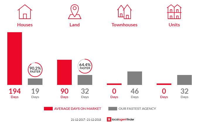 Average time to sell property in South Lake, WA 6164