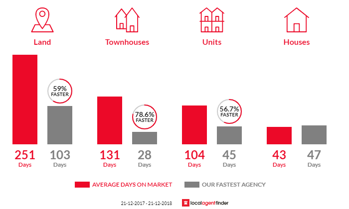 Average time to sell property in South Launceston, TAS 7249