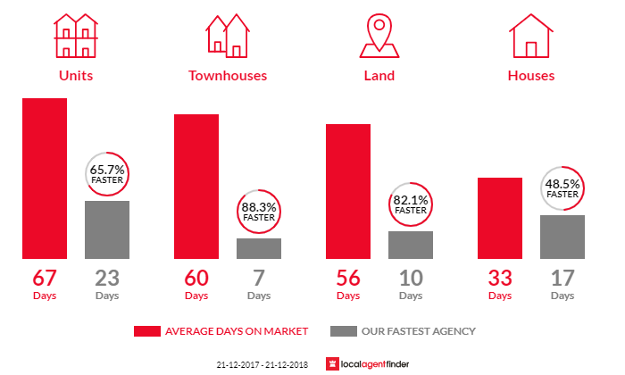 Average time to sell property in South Melbourne, VIC 3205