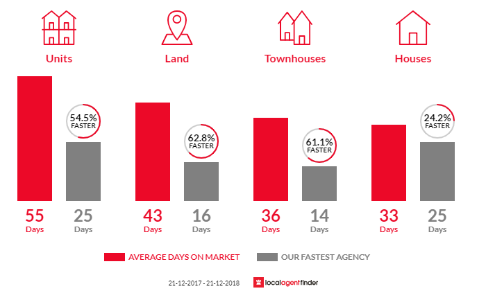 Average time to sell property in South Morang, VIC 3752
