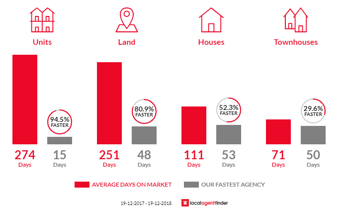 Average time to sell property in South Nowra, NSW 2541