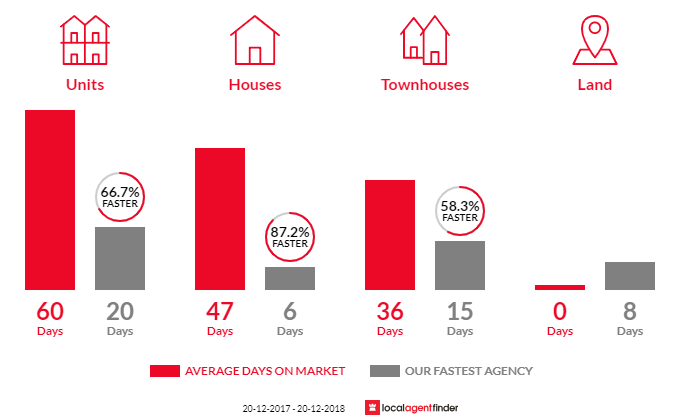 Average time to sell property in South Penrith, NSW 2750