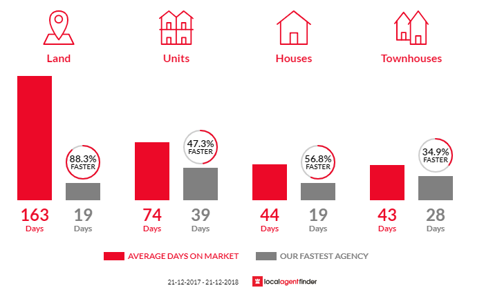 Average time to sell property in South Plympton, SA 5038