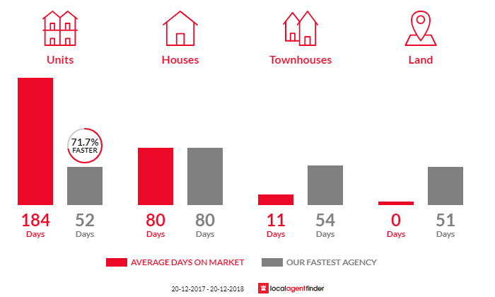 Average time to sell property in South Townsville, QLD 4810