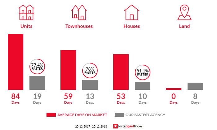 Average time to sell property in South Wentworthville, NSW 2145