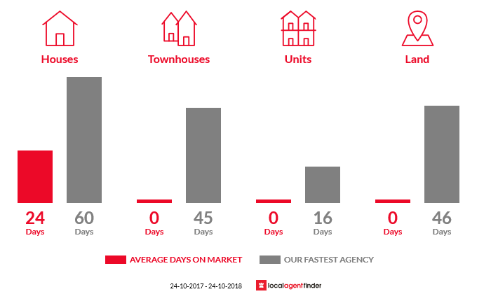 Average time to sell property in South Wolumla, NSW 2550