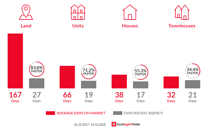 Average time to sell property in South Yarra, VIC 3141